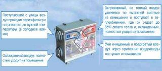 Принцип работы приточно - вытяжной вентиляции с рекуперацией тепла
