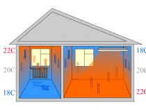 разница инфракрасного и конвективного отопления