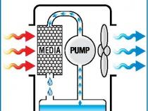 схема действия микроклиматической установки